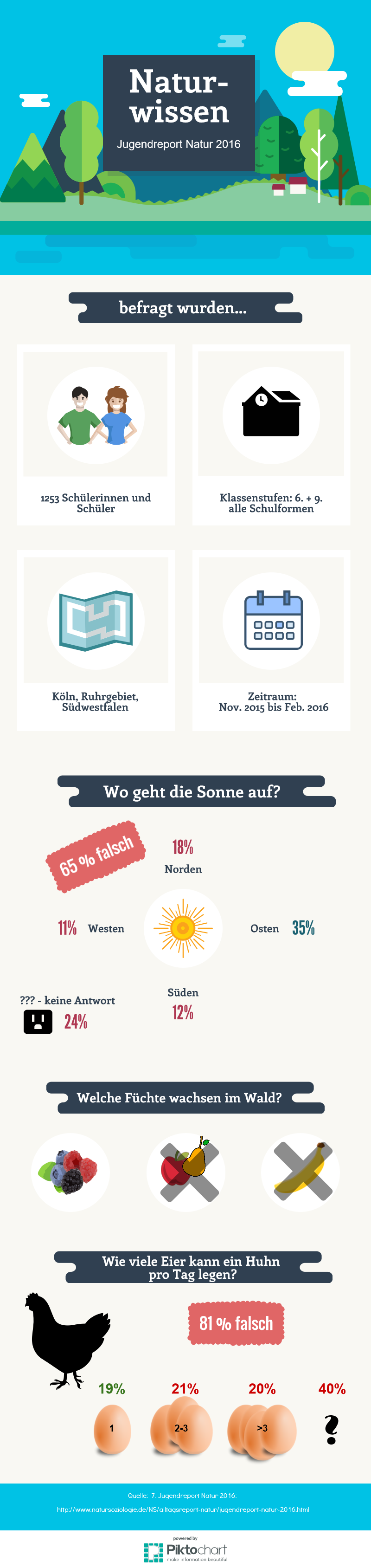 jugendreport-natur2016